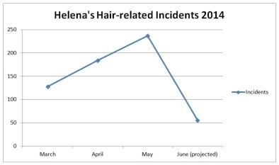 incidentschart